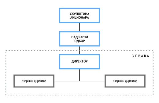 Dijagram_odlucivanja_cir.jpg